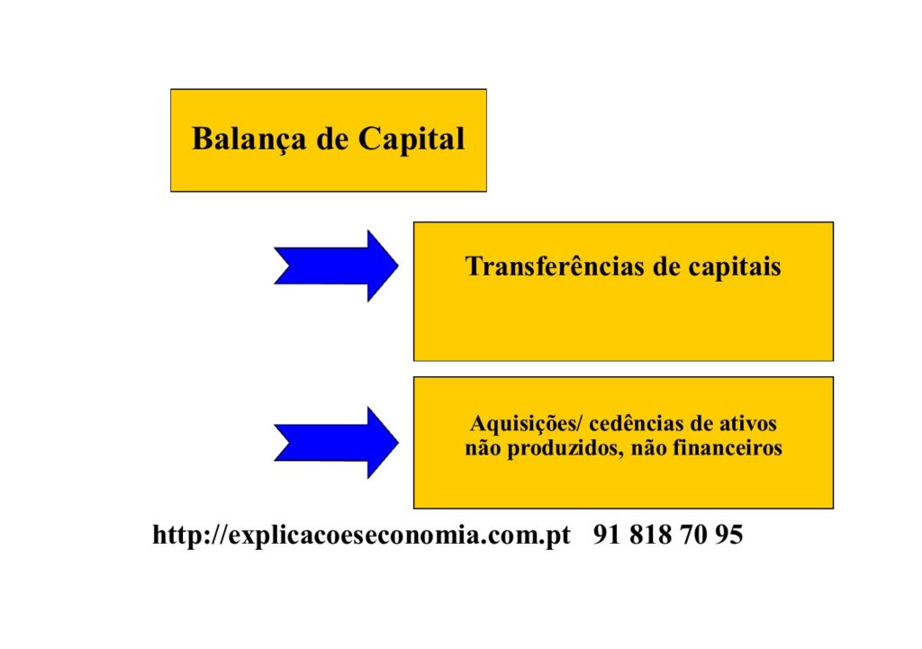 Balança de Capital